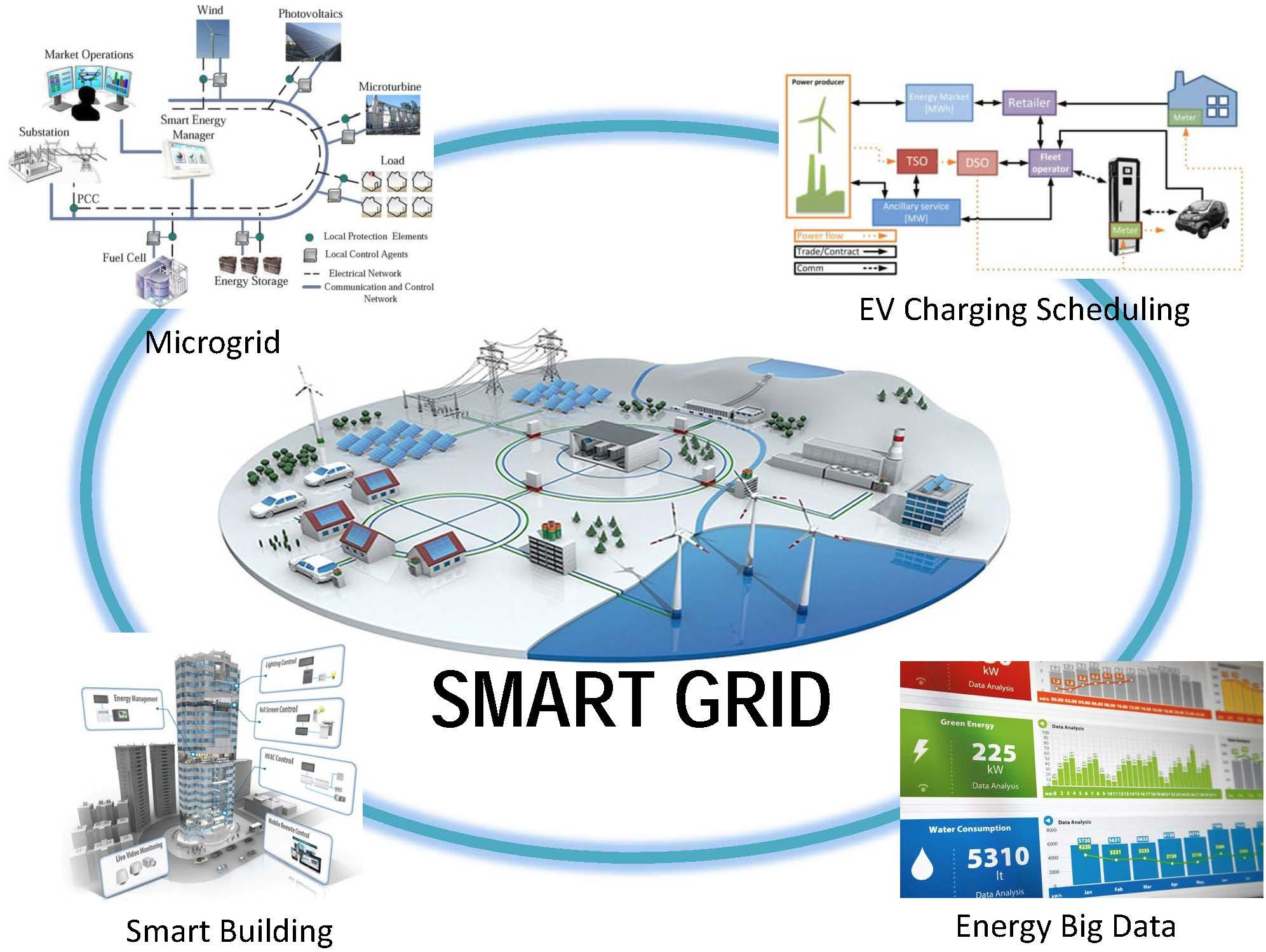 what is a smart grid information technology essay Smart grid can simply be defined as the deployment of information technology and also communication technology with the aim of improving the way.